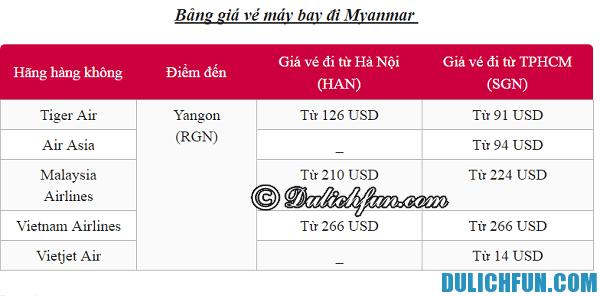 Du lịch Myanmar cần bao nhiêu tiền? Giá vé máy bay đi Myanmar