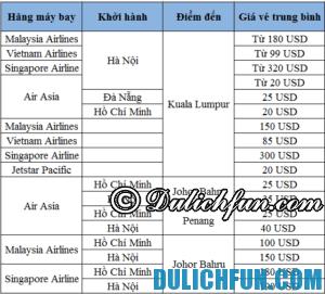Giá vé máy bay tới Johor Bahru. Cách di chuyển tới Johor Bahru. Kinh nghiệm du lịch Johor Bahru