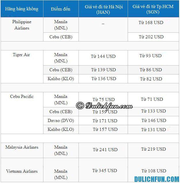 Giá vé máy bay đi Philippines. Chi phí đi lại tới Philippines. CHi phí du lịch Philippines