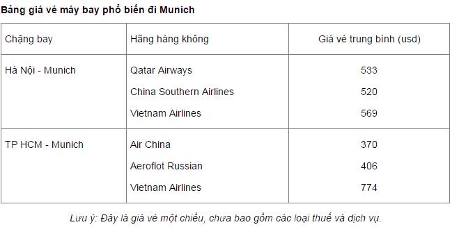 Kinh nghiệm du lịch Munich, Đức điểm đến ngoài mong đợi. Hướng dẫn, cẩm nang, phượt Munich cụ thể đường đi, giá vé, nơi ăn, ở...
