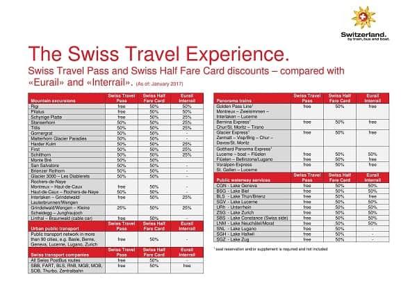 Hướng dẫn đi tàu khi du lịch Thụy Sĩ đơn giản, tiết kiệm. Cách di chuyển khi du lịch Thụy Sỹ bằng tàu. Kinh nghiệm đi tàu ở Thụy Sĩ.