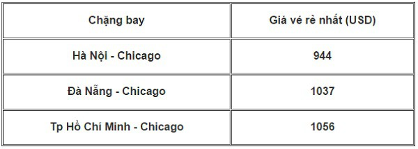 Kinh nghiệm du Lịch Chicago, Mỹ đầy đủ, chi tiết. Cẩm nang, hướng dẫn du lịch Chicago cụ thể đường đi, giá vé, ăn uống, nghỉ ngơi.