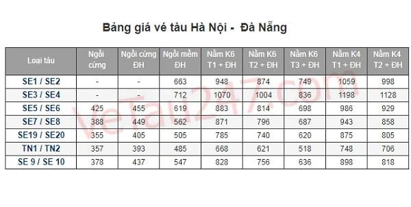 Du lịch Đà Nẵng từ Hà Nội bằng phương tiện gì kèm chi phí?